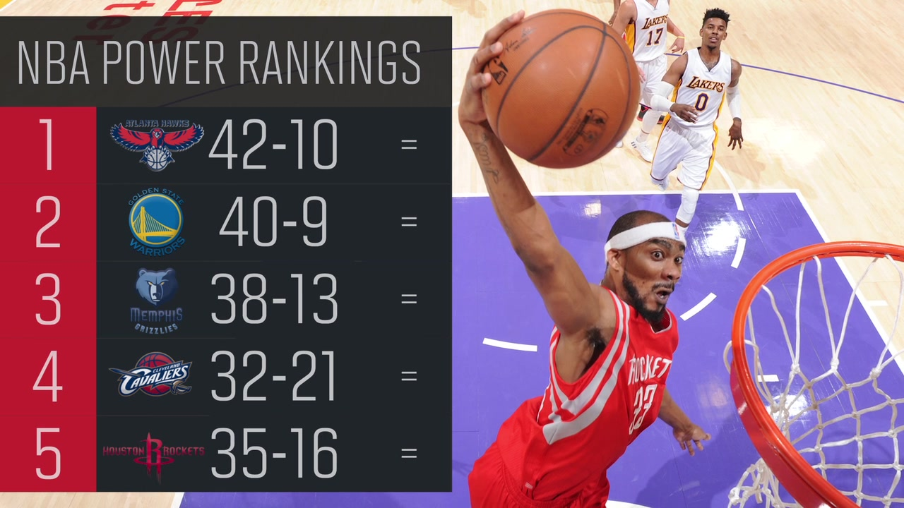 NBA Power Rankings: Rockets Continue Winning Ways