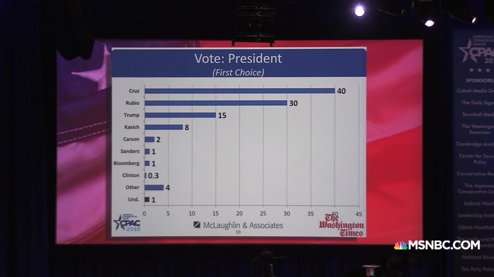 Ted Cruz Wins CPAC 2016 Straw Poll