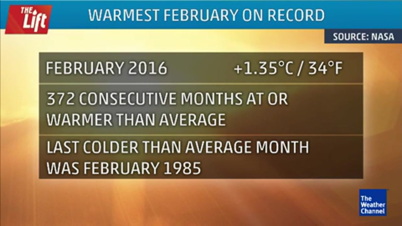 February 2016: Warmest February on Record