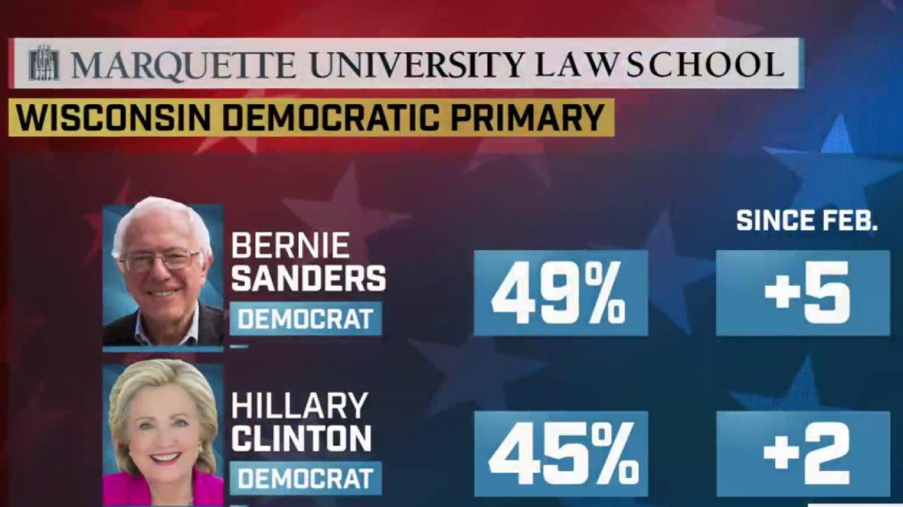Clinton, Sanders Close in WI Poll