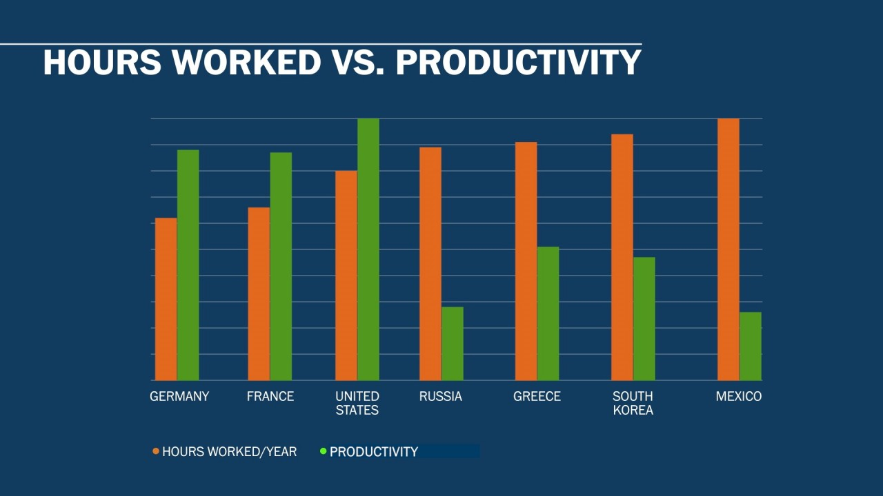 At Work, Hours Don't Always Equal Productivity