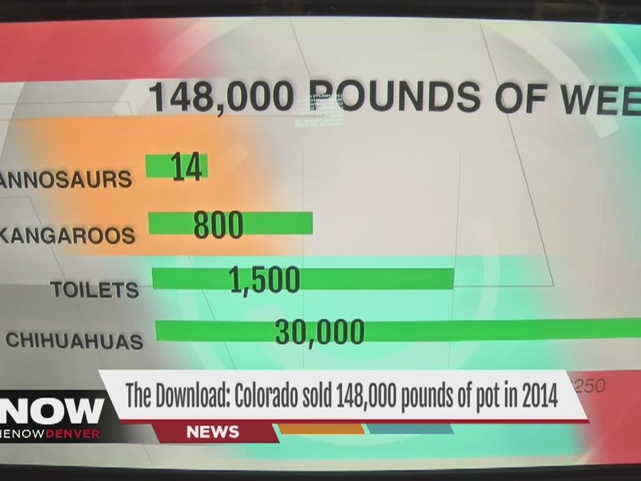 Americans Smoke 148,000 Pounds of Colorado Marijuana.