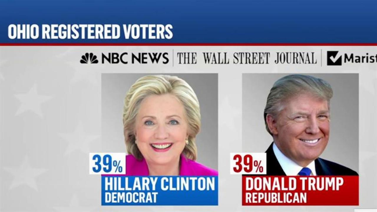 NBC Poll: Trump, Clinton tied in Ohio