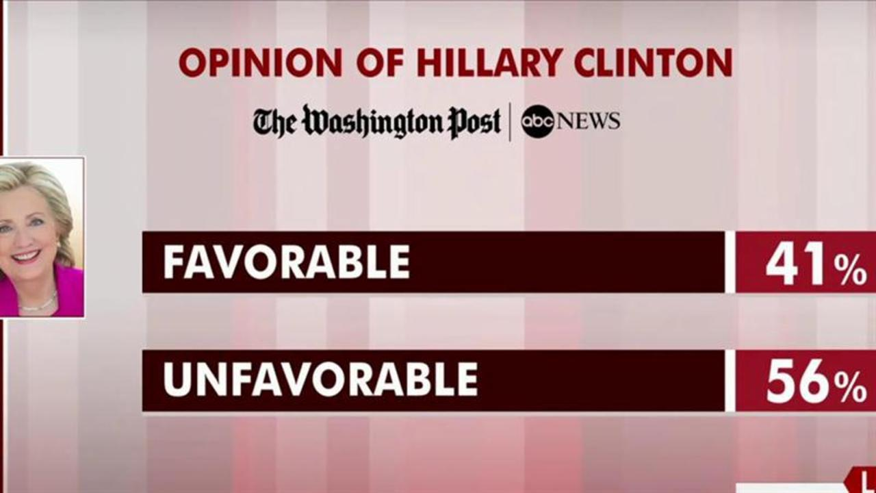 Clinton favorability hits record low: poll